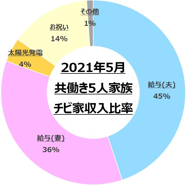 f:id:chibinako:20210606030237p:plain