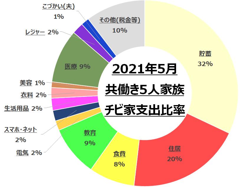 f:id:chibinako:20210606030339p:plain