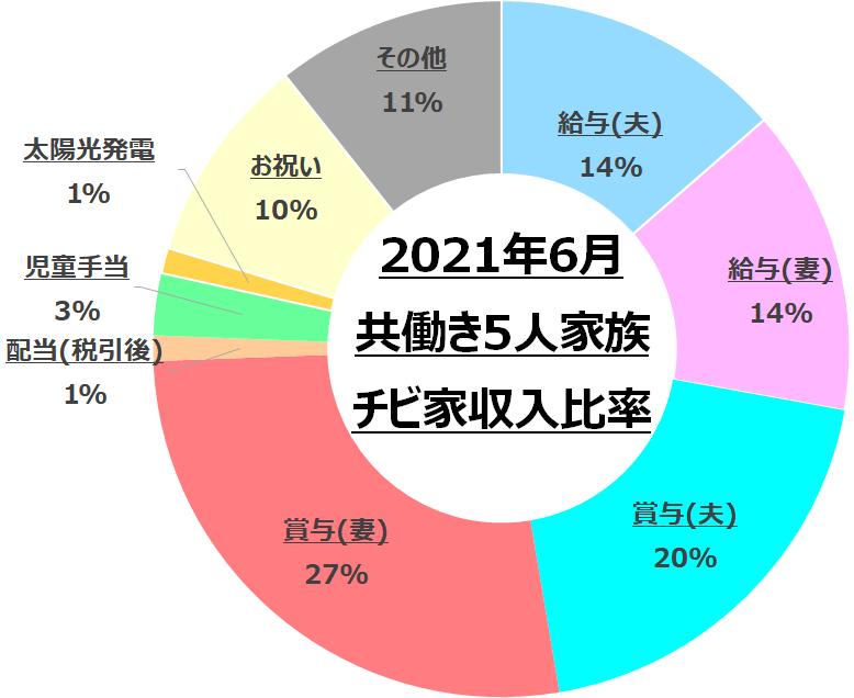 f:id:chibinako:20210704082713p:plain