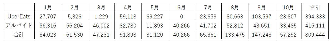 30代会社員 副業 100万円