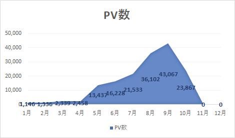 2万PV ブログ収益
