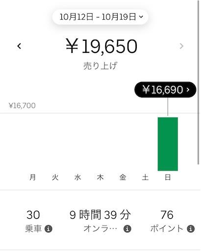 Uber Eats 副業 稼げる