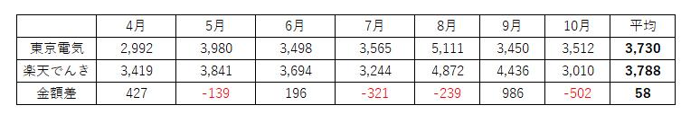 東京電力 楽天でんき 切り替え 節約