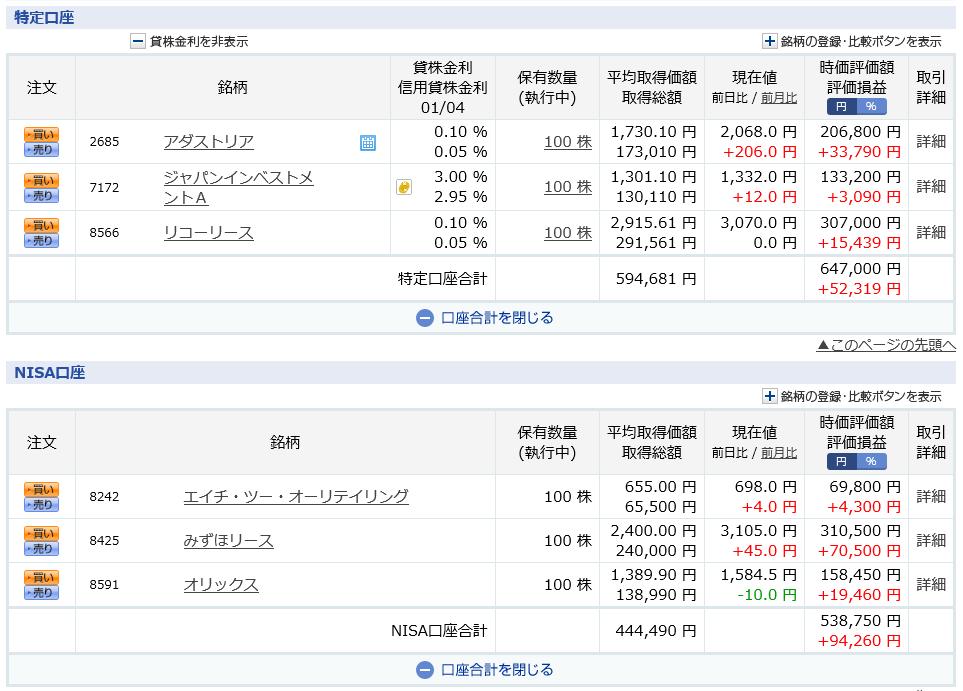 借金投機家 資産400万円 高配当投資