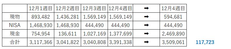 借金投機家 目標資産1000万円 高配当投資