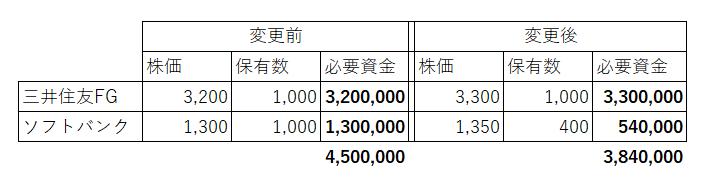 高配当銘柄 株式投資 借金700万円 資産1000万円
