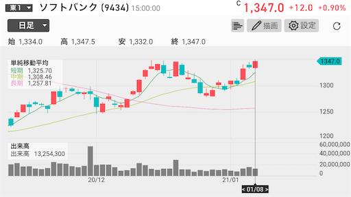 ソフトバンク アハモ NTT 高配当 楽天