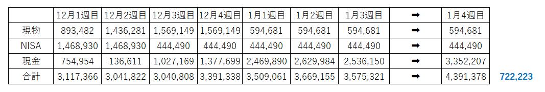 資産1000万円 30代 高配当 株式投資