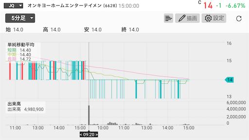 EVOFUND 新株予約権 上場廃止 株価10円
