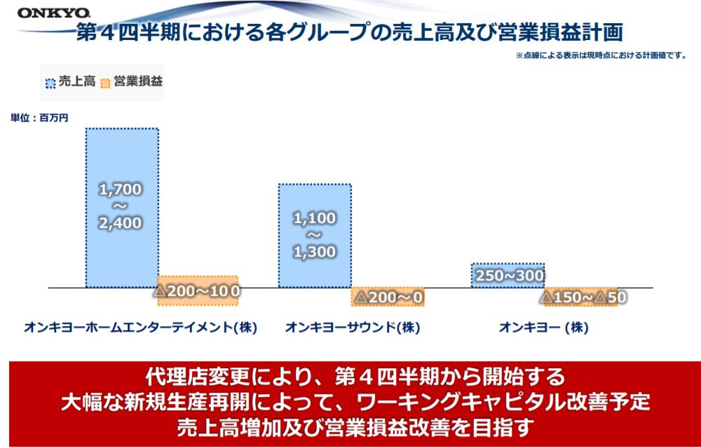 オンキヨー 債務超過 30億 ジャスダック