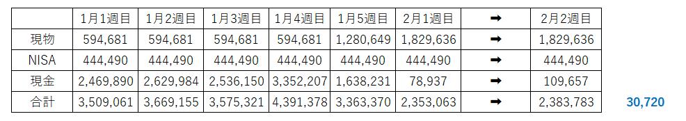 資産200万円 目標資産1000万円 30代 会社員