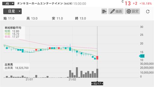 オンキヨ― 仕手株 上場廃止