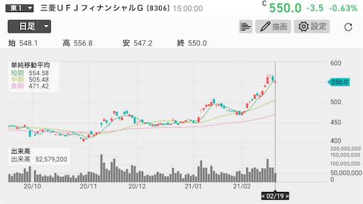 三菱UFJ 高配当株 5万円台