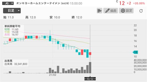 オンキヨー 10円以下 上場廃止 テンバガー