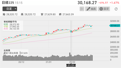 日経平均株価 月末週末 大暴落
