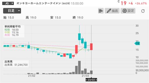 オンキヨー 債務超過解消 EVOFUND 20円