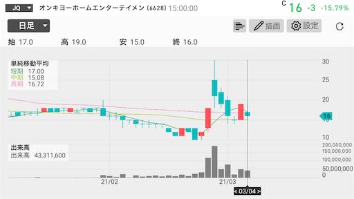 オンキヨー 10円以下 上場廃止