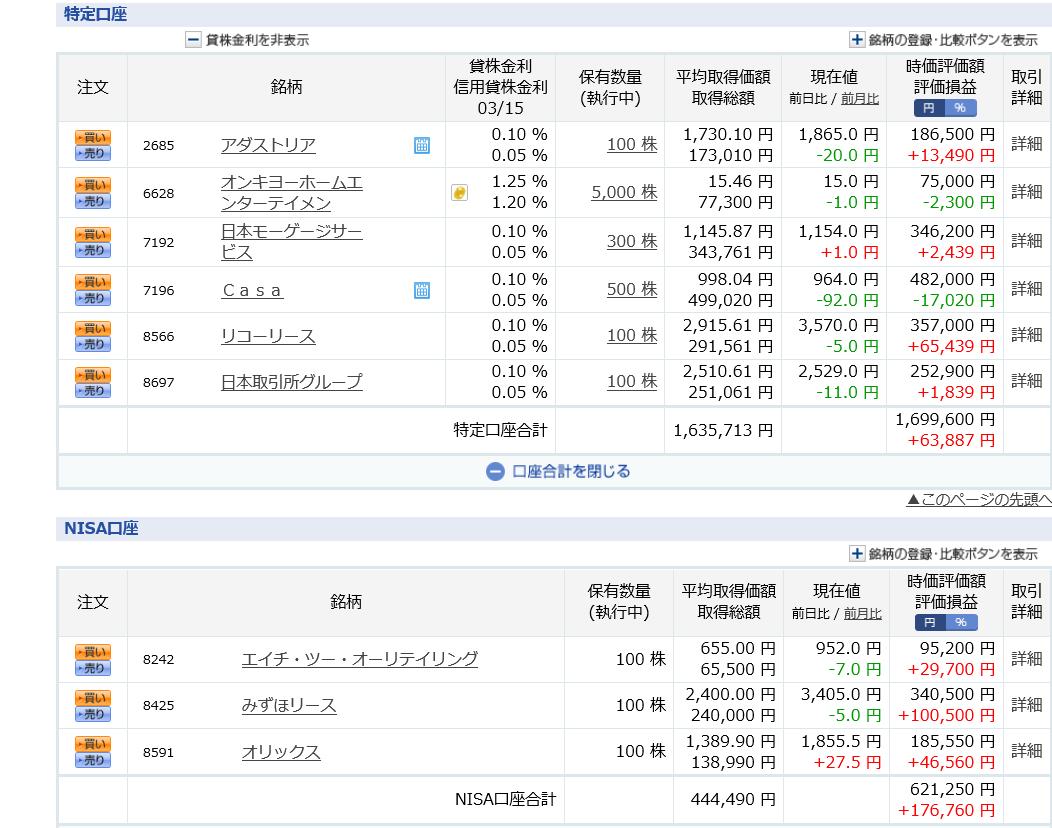 株主優待 株式投資 日本モーゲージサービス