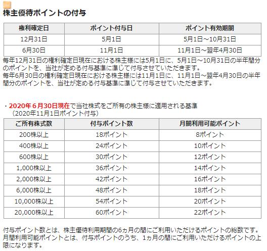 東急レクリエーション 映画鑑賞券 9回