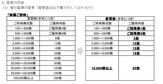 東宝 株主優待 改悪 109シネマズ 東急レクリエーション