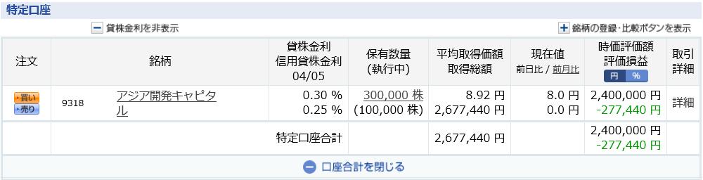 アジア開発キャピタル 仕手株 CAICA 低位株