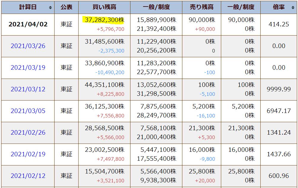 アジア開発キャピタル 仕手株 CAICA 低位株 追証