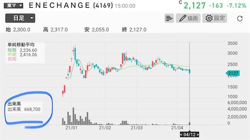 エネチェンジ 株式分割 下落