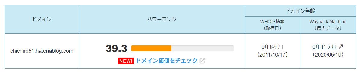はてなブログ 副業 月2万円 会社員