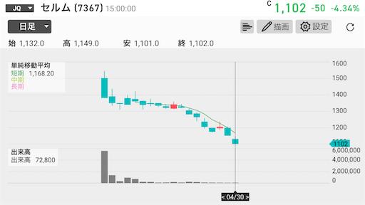 第三者割当増資 株価 影響 上昇 セルム