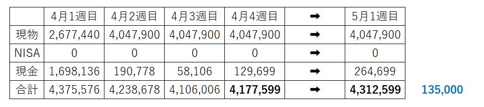 含み損150万円 BASE セルム 追証