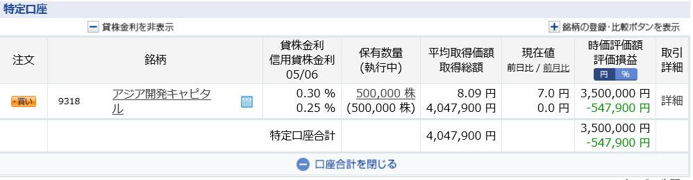 アジア開発キャピタル 仕手株 オンキヨー 低位株 追証
