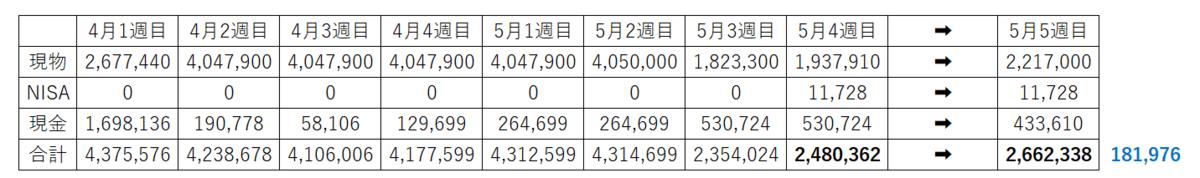 HENNGE デイトレ10万円