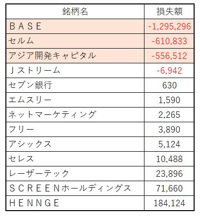 追証 借金200万円 株