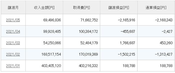 借金700万円 株式投資 追証