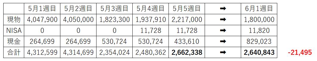 資産230万円 デイトレ 資産1000万円
