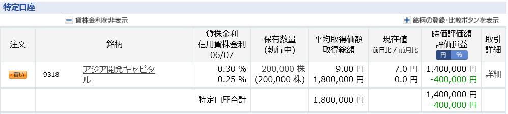 アジア開発キャピタル 仕手株 オンキヨー 低位株