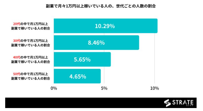 副業 UberEats 月1万円