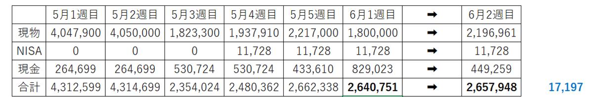 信用取引 退場 含み損68万円