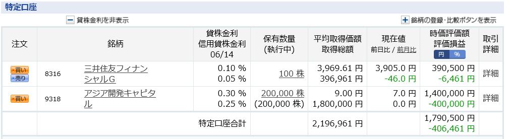 三井住友FG 高配当