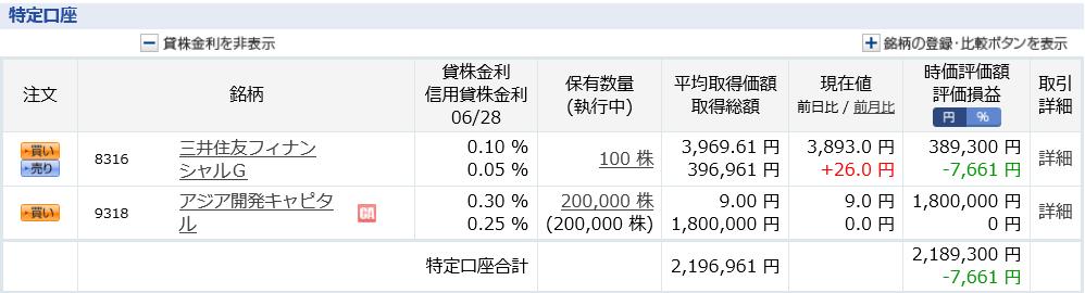 含み損40万円 回復