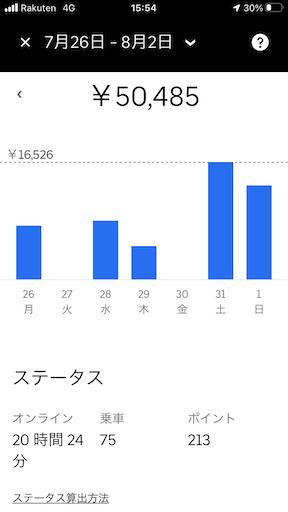 UberEats 週給5万円 副業