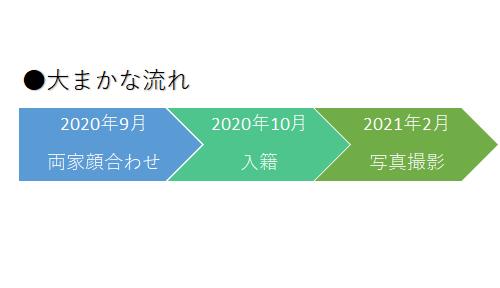 f:id:chicoa:20210507153908p:plain