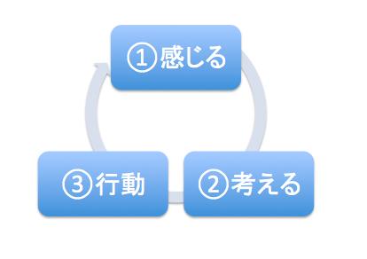 f:id:chigau-mikata:20170413160023p:plain