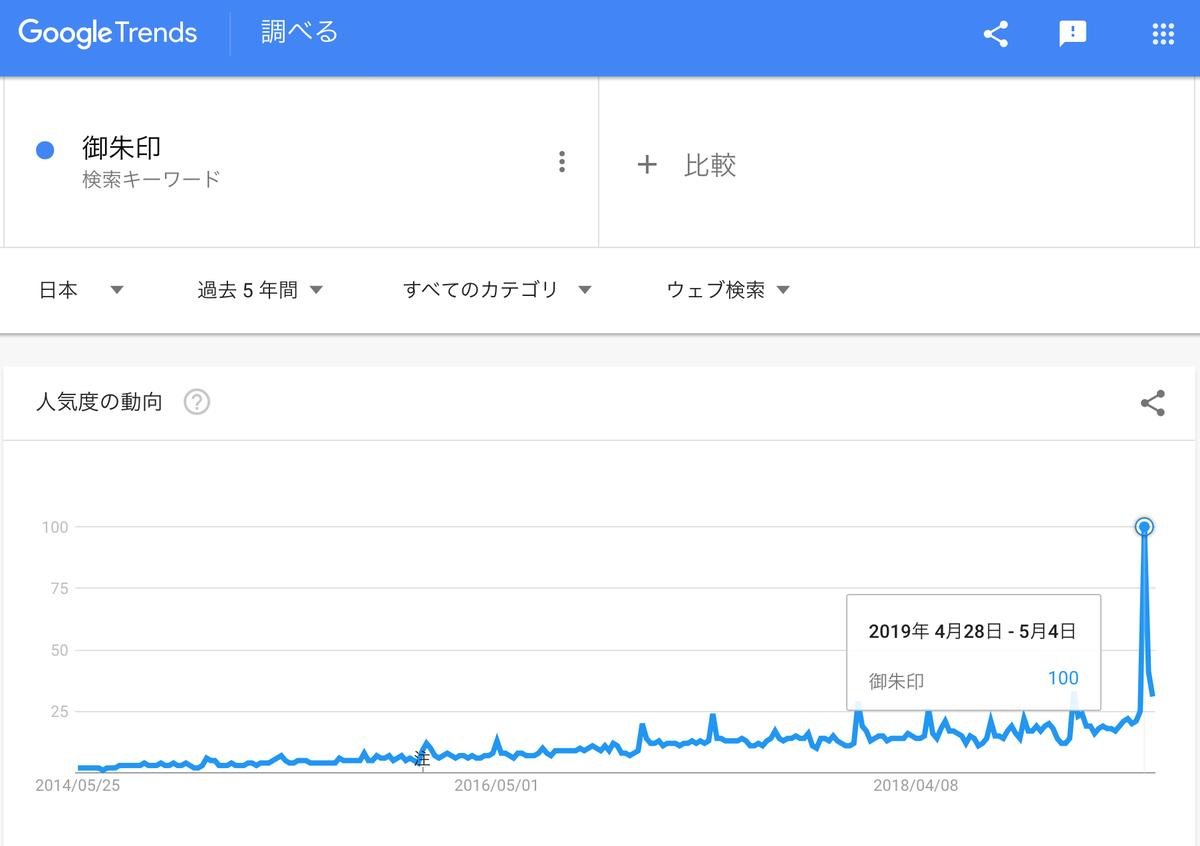 Google Trends『御朱印』過去5年
