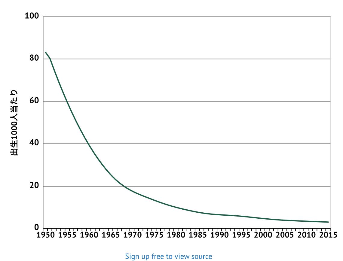 5歳未満の死亡率の推移