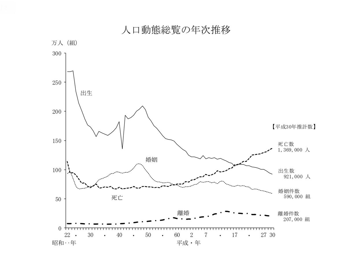 2018年人口動態調査(婚姻・離婚)