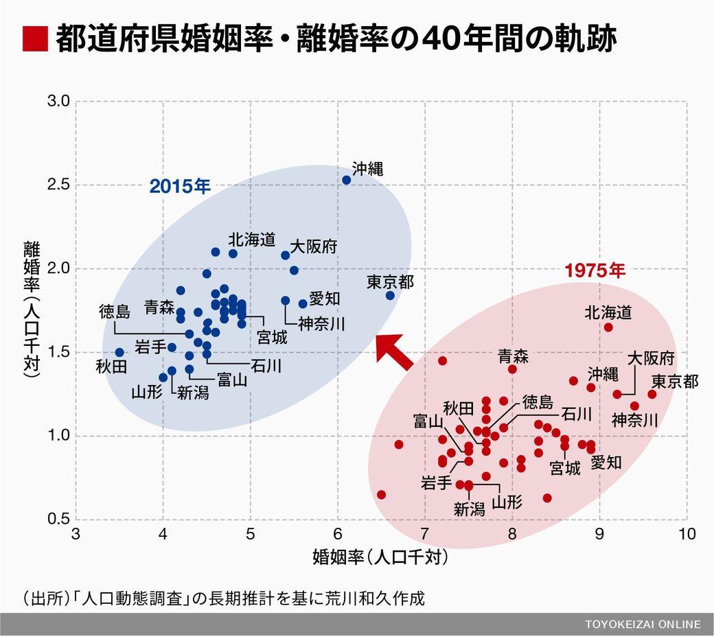 都道府県別婚姻率離婚率の1975年と2015年の比較