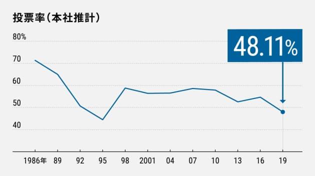 投票率の推移  日本経済新聞
