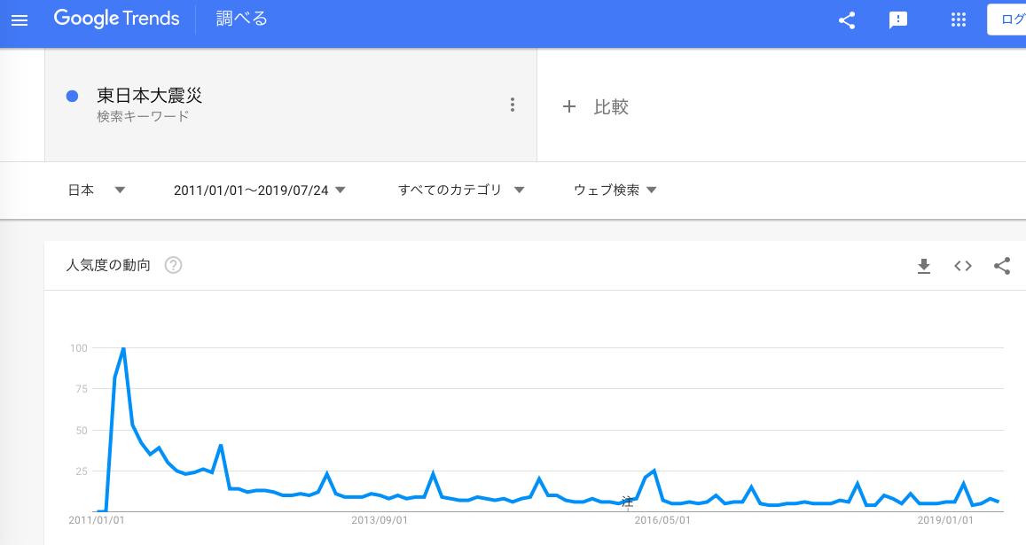 GoogleTrends 「東日本大震災」