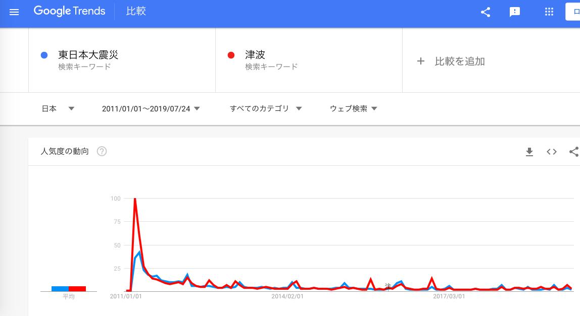 GoogleTrends 「津波」「東日本大震災」